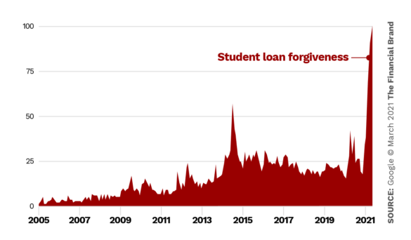 Search trend student loan forgiveness