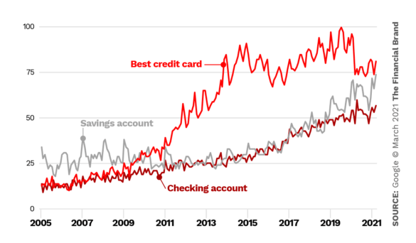 Checking account vs savings account vs best credit card search