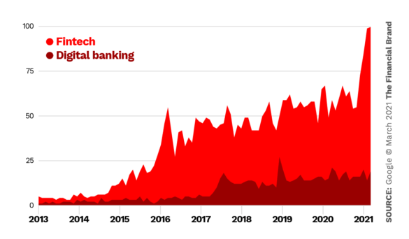 Google trends digital banking vs fintech