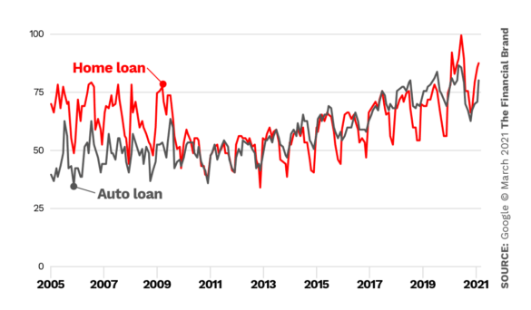 Google trends home loan vs auto loan