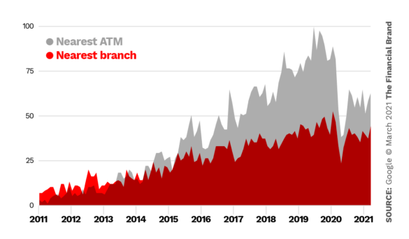 Google trends nearest branch vs nearest ATM