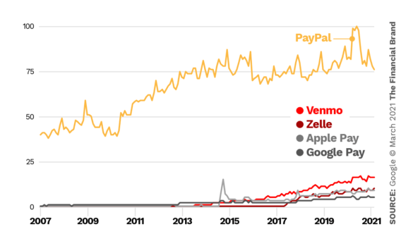 Paypal vs Venmo vs Zelle vs Apple Pay vs Google Pay