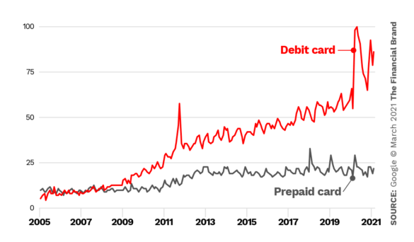Search prepaid card vs debit card