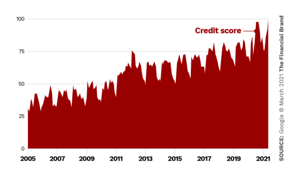 Google search credit report score