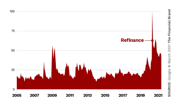 Google search trend refinance