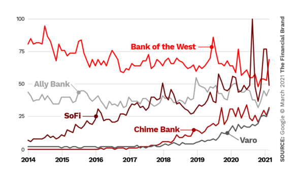 trends SoFI Chime Varo Ally Bank of the West
