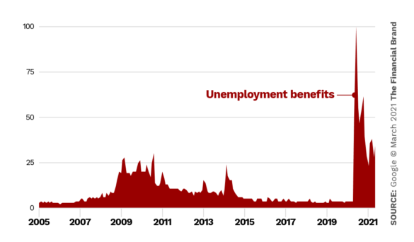Google trends unemployment benefits