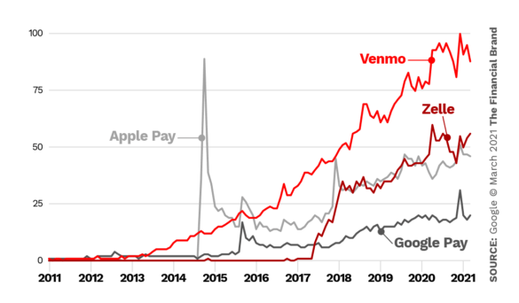 Trends Venmo vs Zelle vs Apple pay vs Google Pay