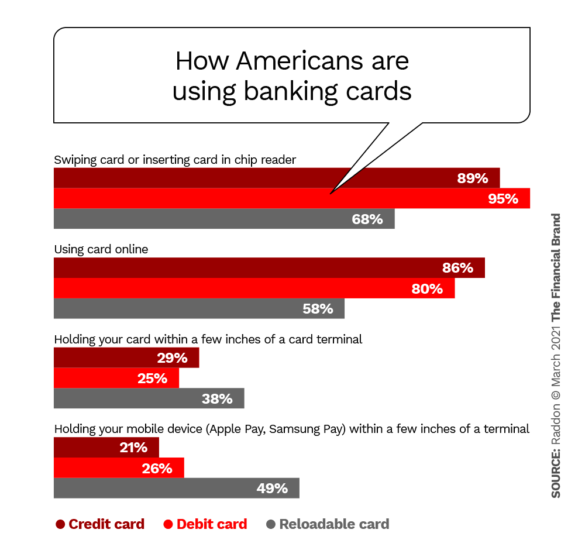 How Americans are using banking cards