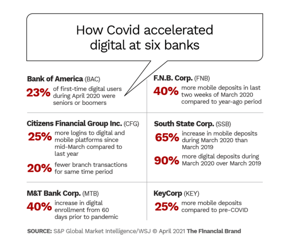 How COVID accelerated digital at six banks