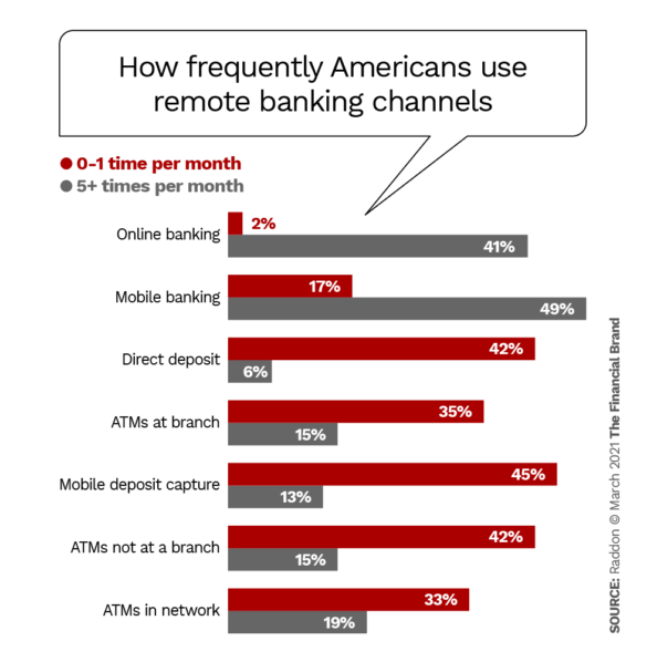 How frequently Americans use remote banking channels