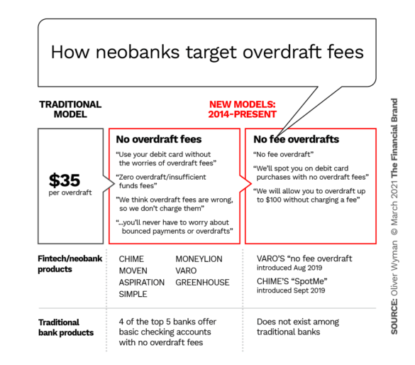 How neobanks target overdraft fees