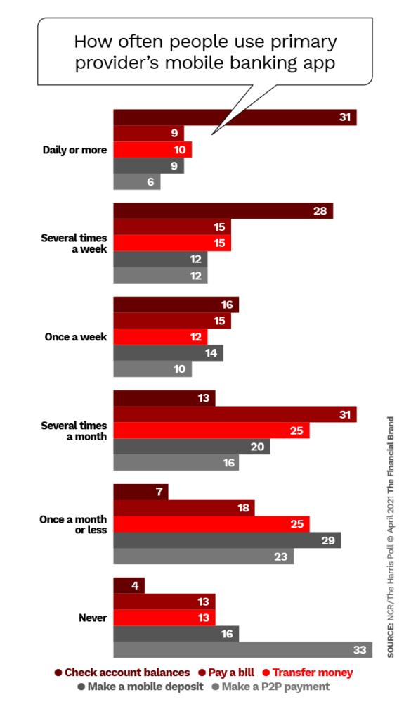 How often people use primary providers mobile banking app