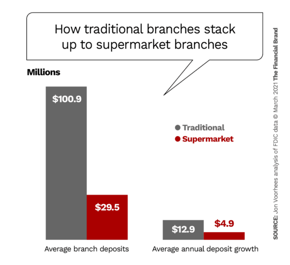 How traditional branches stack up to supermarket branches
