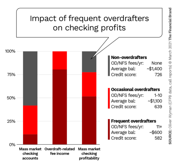 Impact of frequent overdrafters on checking profits