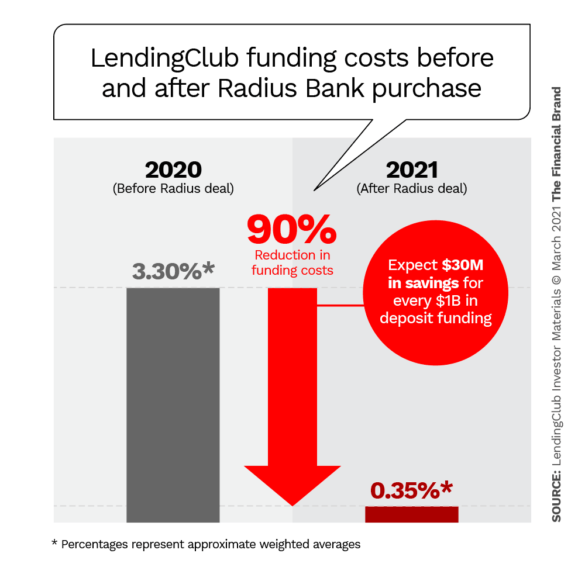 LendingClub funding costs before and after Radius bank purchase