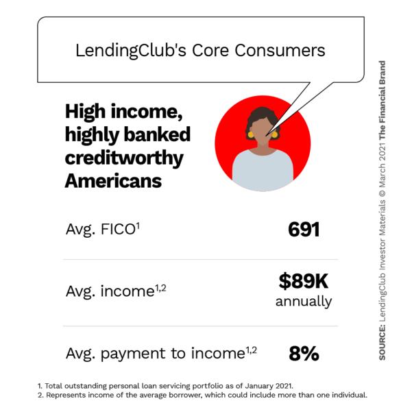 LendingClub core consumers