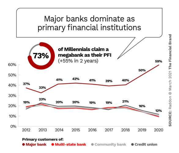 Magor banks dominate as primary financial institutions