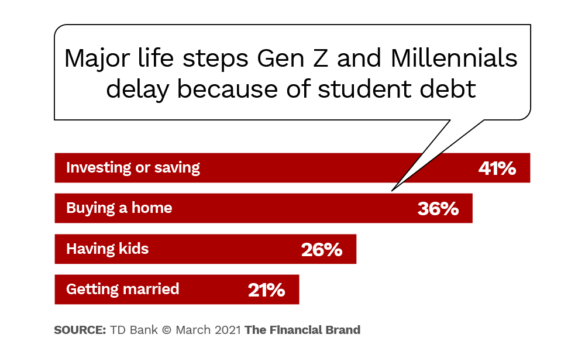 Major life steps Gen Z and Millennials delay because of student debt