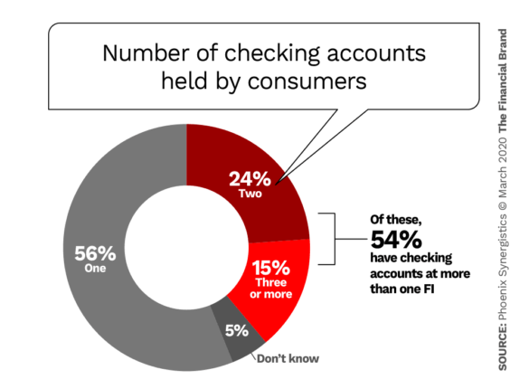 Number of checking accounts held by consumers