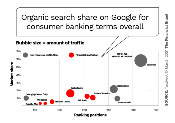 Organic search market share on Google for consumer banking terms overall