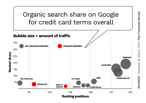 Organic search share Google credit card terms overall