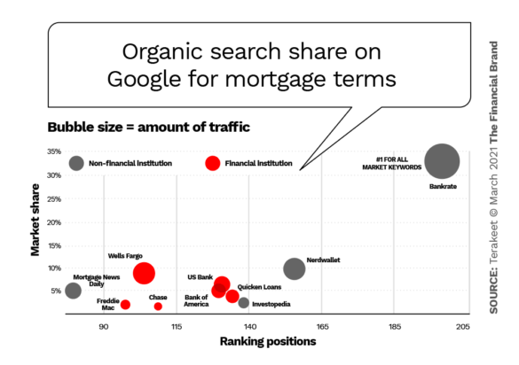 Organic search share on Google mortgage terms
