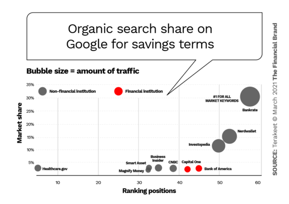 Organic search share on Google savings terms
