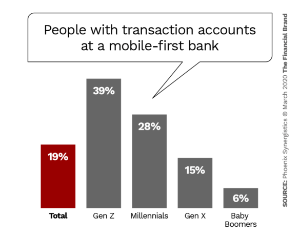 People with transaction accounts at a mobile first bank