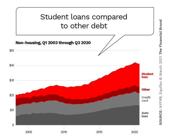 Student loans compared to other debt