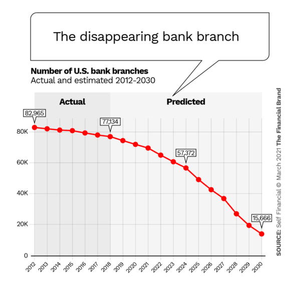 The disappearing bank branch