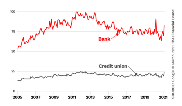 Trends bank vs credit union