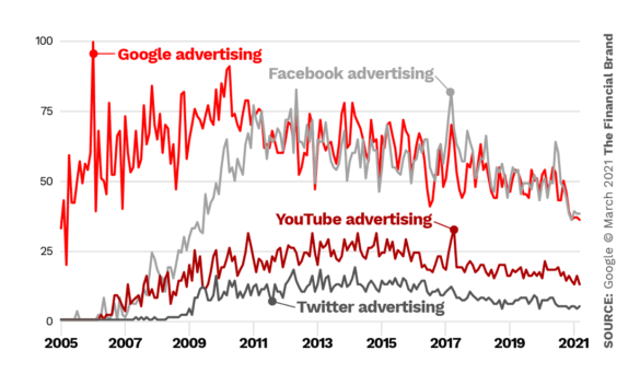 Trends Google vs YouTube vs Facebook vs Twitter advertising