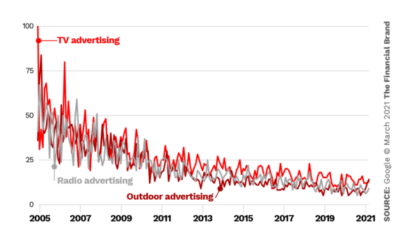 TV advertising vs outdoor advertising vs radio