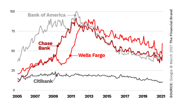 Wells Fargo vs Bank of America vs Chase vs Citibank