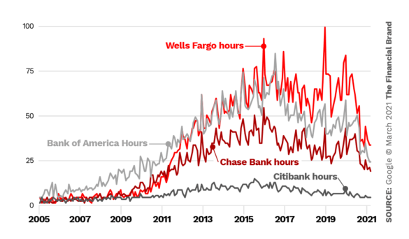 Trends Wells Fargo vs Chase vs Bank of America Citibank hours