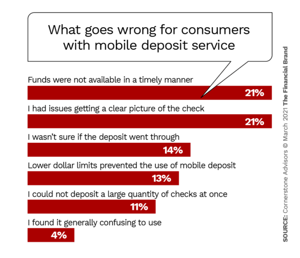 What goes wrong for consumers with mobile deposit service