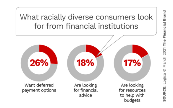 What racially diverse consumers look for from financial institutions