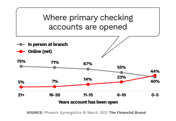 Where checking accounts are opened