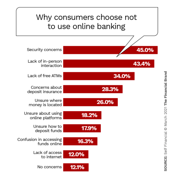 Why consumers choose not to use online banking