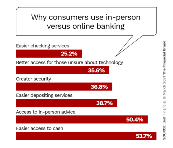Why consumers use in person versus online banking