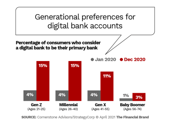 Generational preferences for digital bank accounts