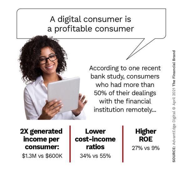 A digital consumer is a profitable consumer