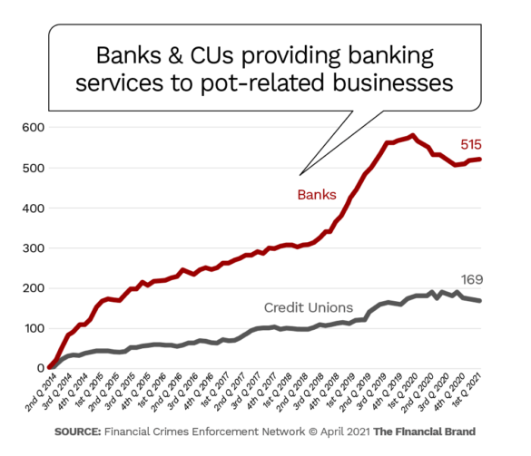 Banks and credit unions providing banking services to marijuana-related businesses