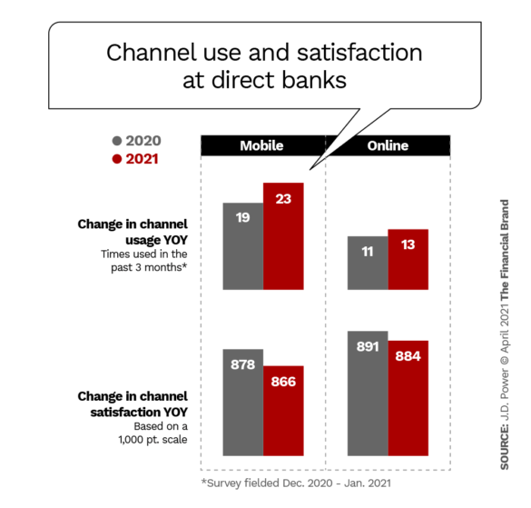 Channel use and satisfaction at direct banks