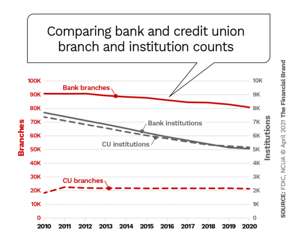 Comparing bank and credit union branch and institution counts