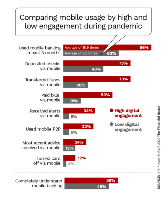 Comparing mobile usage by high and low engagement during pandemic