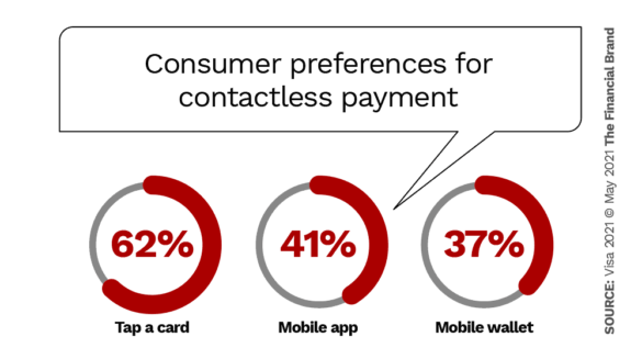 Consumer preferences for contactless payment