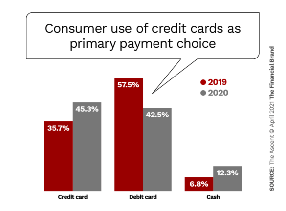 Consumer use of credit cards as primary payment choice