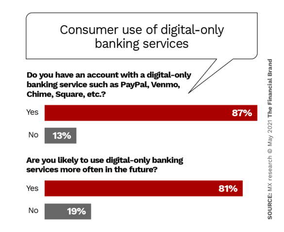 Consumer use of digital-only banking services